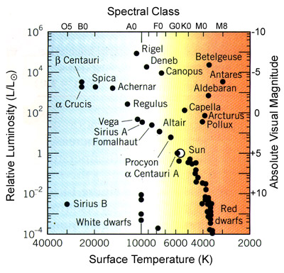 Hertzsprung russell diagram ccuart Image collections